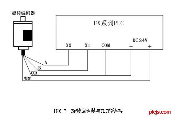 旋转编码器是一种光电式旋转测量装置,它将被测的角位移直接转换成数字信号(高速脉冲信号)。因此可将旋转编码器的输出脉冲信号直接输入给PLC,利用PLC的高速计数器对其脉冲信号进行计数,以获得测量结果。不同型号的旋转编码器,其输出脉冲的相数也不同,有的旋转编码器输出A、B、Z三相脉冲,有的只有A、B相两相,最简单的只有A相。 如图所示是输出两相脉冲的旋转编码器与FX系列PLC的连接示意图。编码器有4条引线,其中2条是脉冲输出线,1条是COM端线,1条是电源线。编码器的电源可以是外接电源,也可直接使用PLC的D