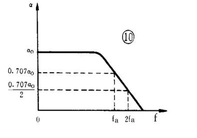 五、单纯从放大的角度来看,我们希望  值越大越好。可是,三极管接成共发射极放大电路(图 6 )时,从管子的集电极 c 到发射极 e 总会产生一有害的漏电流,称为穿透电流 I ceo ,它的大小与  值近似成正比,  值越大, I ceo 就越大。 I ceo 这种寄生电流不受 I b 控制,却成为集电极电流 I c 的一部分, I c = I b + I ceo 。值得注意的是, I ceo 跟温度有密切的关系,温度升高, I ceo 急剧变大,破坏了放大电路工作的稳定性。所以,选择三极管时,并