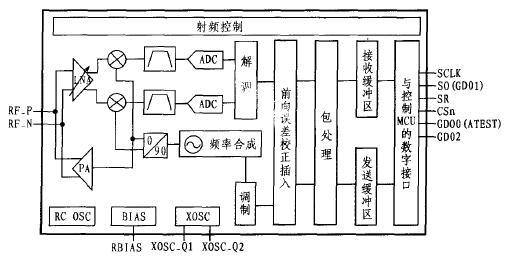 1 引言 CC1100是Chipcon公司推出的一款低成本单片的UHF收发器,专为低功耗无线应用而设计,该RF收发器工作在315 MHz、433 MHz、868 MHz和915 MHz的ISM(工业,科学和医学)和SRD(短距离设备)频率波段,也可通过软件编程设置频率波段300 MHz~348 MHz、400 MHz~464 MHz和800 MHz~928 MHz。CC1100内部还集成了一个高度可配置的调制解调器,该调制解调器支持不同的调制格式,其数据传输率最高可达500 Kb/s。CC1100能为数据