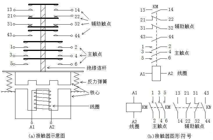 交流接触器的结构示意图及图形符号