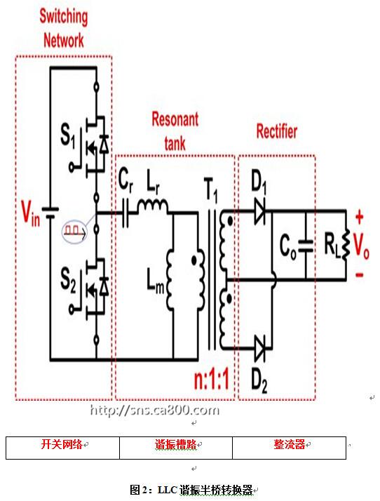 串联谐振特性允许直流(dc)/dc  llc-src中的开关网络(如图2所示)拥有