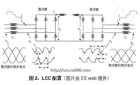 探索高压输电——第1部分:电网换相换流器